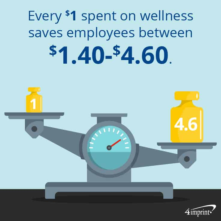 Every $1 spent on wellness saves employees between $1.40-$4.60. | Get employees in better shape with healthy giveaways.