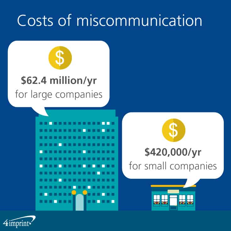 Costs of miscommunication per year for large companies is $62.4 million and $420,000 per year for small companies.