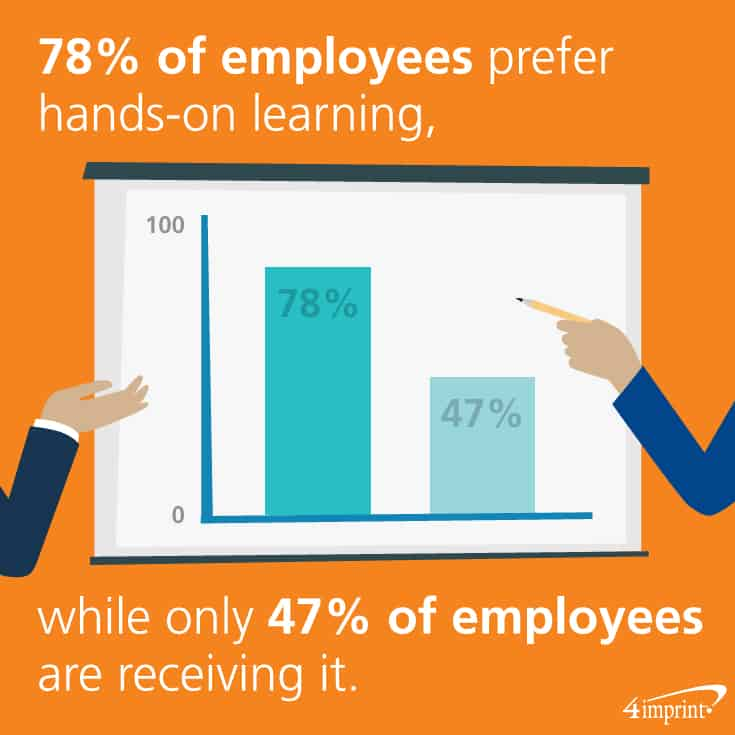 78 percent of employees prefer hands-on learning, while only 47 percent of employees are receiving it.