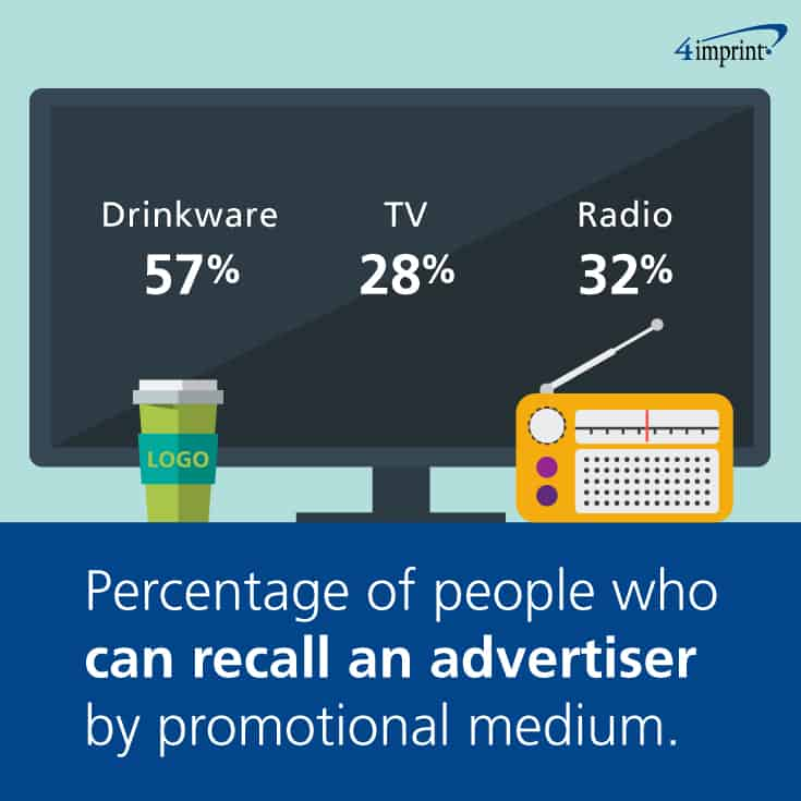 57 percent of people could recall the advertiser on a mug, while only 32 percent could recall one from the radio and 28 percent from television. Try promotional drinkware!