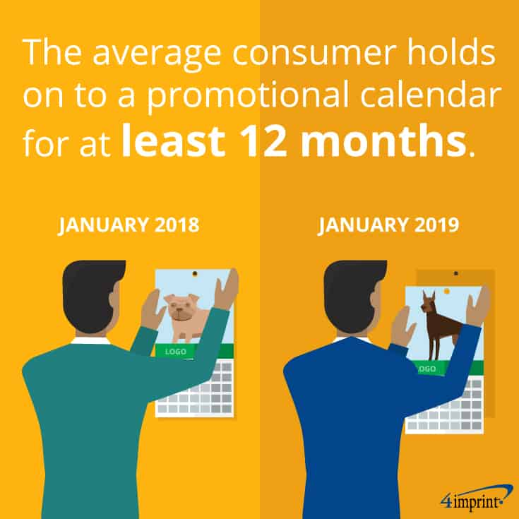 The average consumer holds on to promotional calendars for at least 12 months.