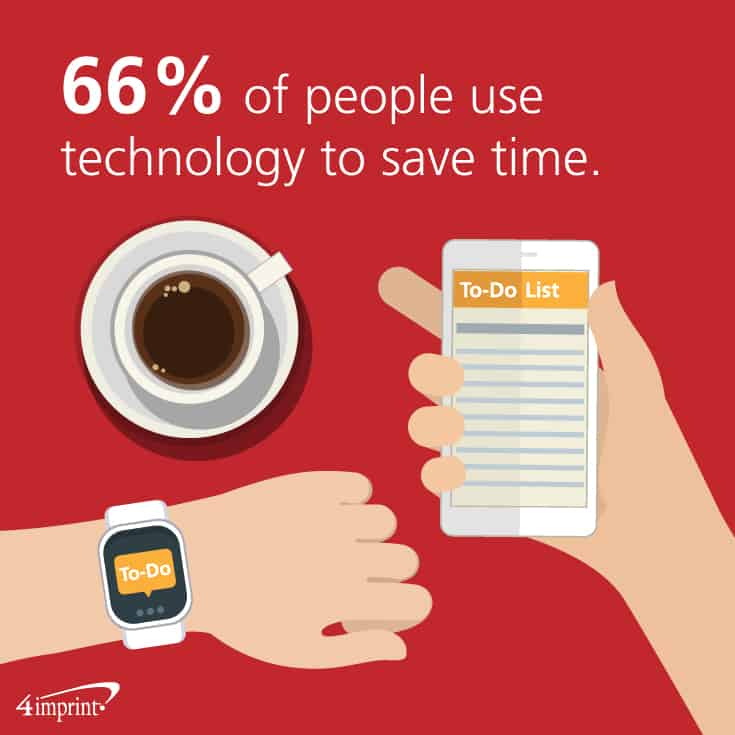 66% of people use technology to save time. Find branded tech giveaways at 4imprint.com that will help people manage and save time.