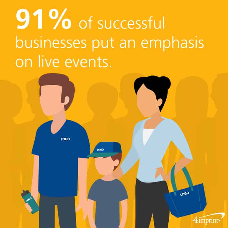 91 percent of overperforming businesses put an emphasis on live events. Don't forget to give out event swag during those live events.
