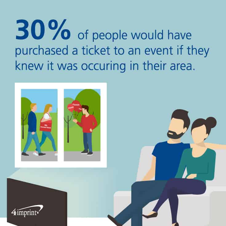 30 percent of people would have purchased a ticket to an event if they knew it was occurring in their area. Think about event swag to help promote an event.