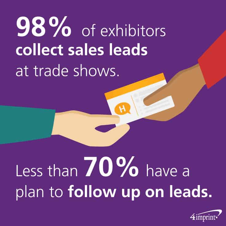 98 percent of exhibitors collect sales leads at trade shows. Less than 70 percent have a plan to follow up on leads. Consider event giveaways to help make the follow up on leads more personable.