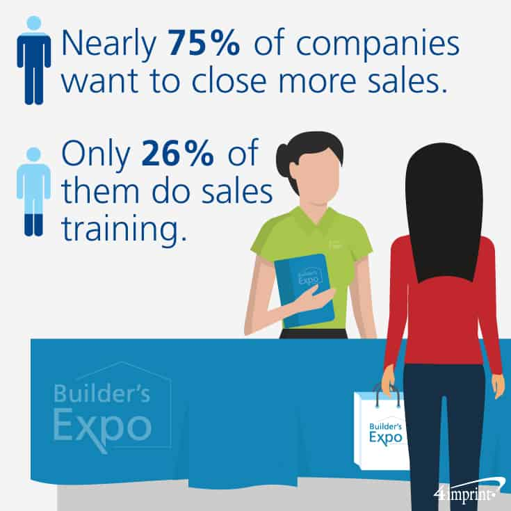 Nearly 75% of companies want to close more sales. Only 26% of them do sales training. Find Sales training techniques in this Blue Paper.