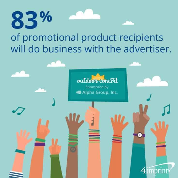 83% of promotional product recipients will do business with the advertiser.