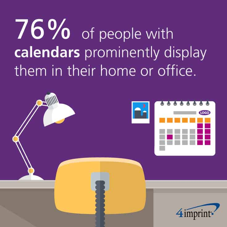 76% of people with calendars prominently display them in their home or office.