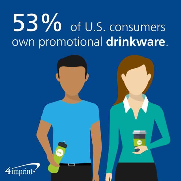 53% of U.S. consumers own promotional drinkware.