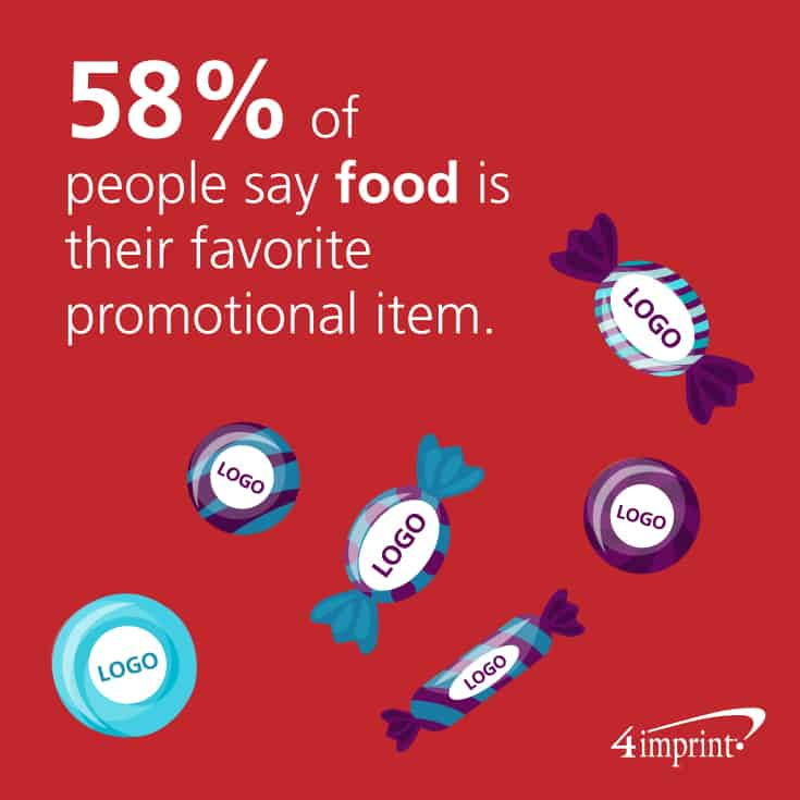 58% of people say food is their favorite promotional item.