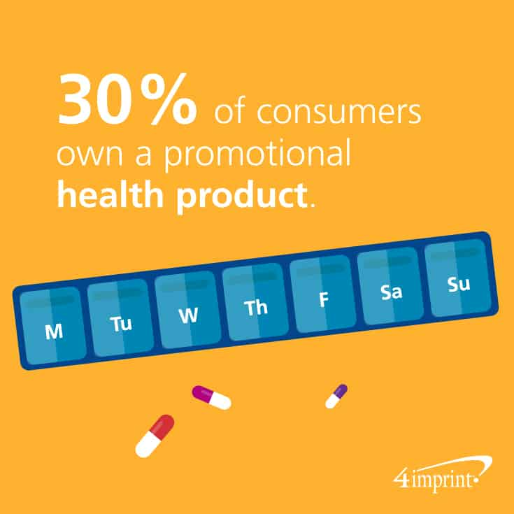 30% of consumers own a promotional health product.