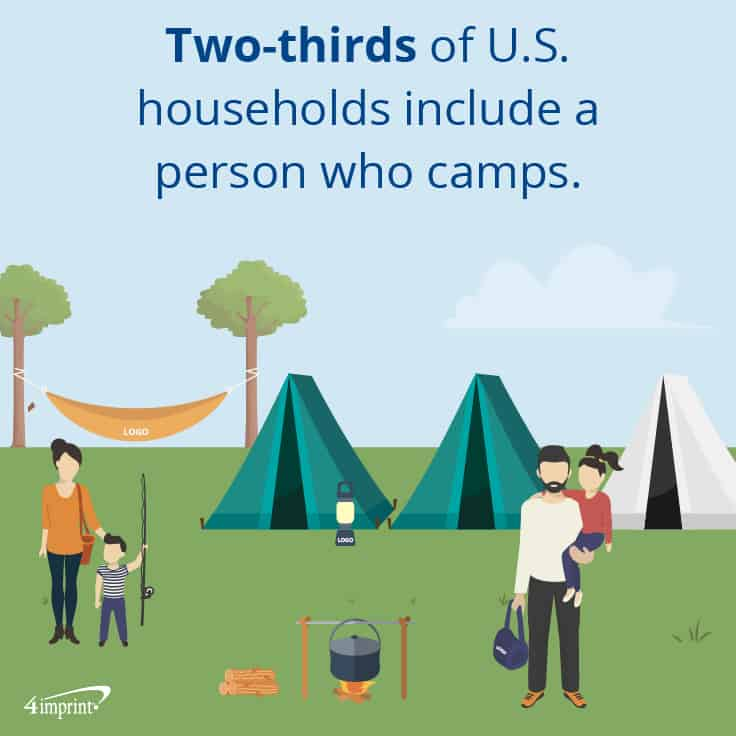 Two-thirds of U.S. households include a person who camps. | 4imprint's promotional items ideas for outdoor fun.