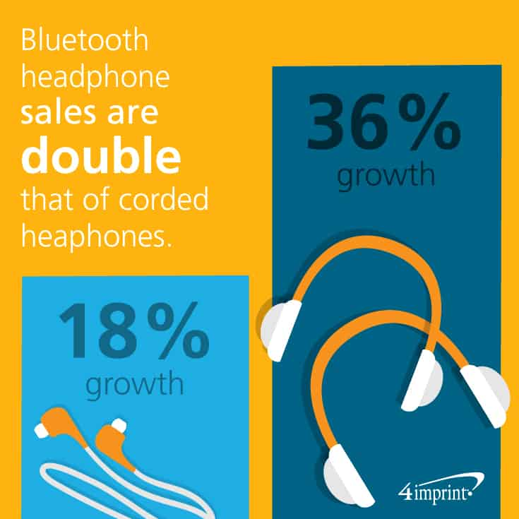 Bluetooth headphone sales are increasing 36% per year, compared with 18% growth in traditional headphones.