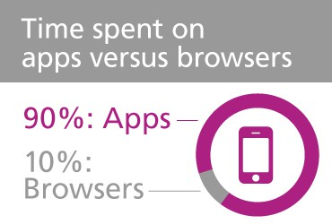 View Does My Business Need an App? [INFOGRAPHIC]