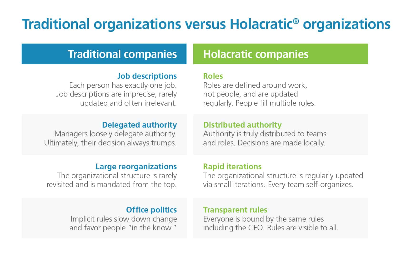 Chart comparing traditional organizations versus Holacratic® organizations