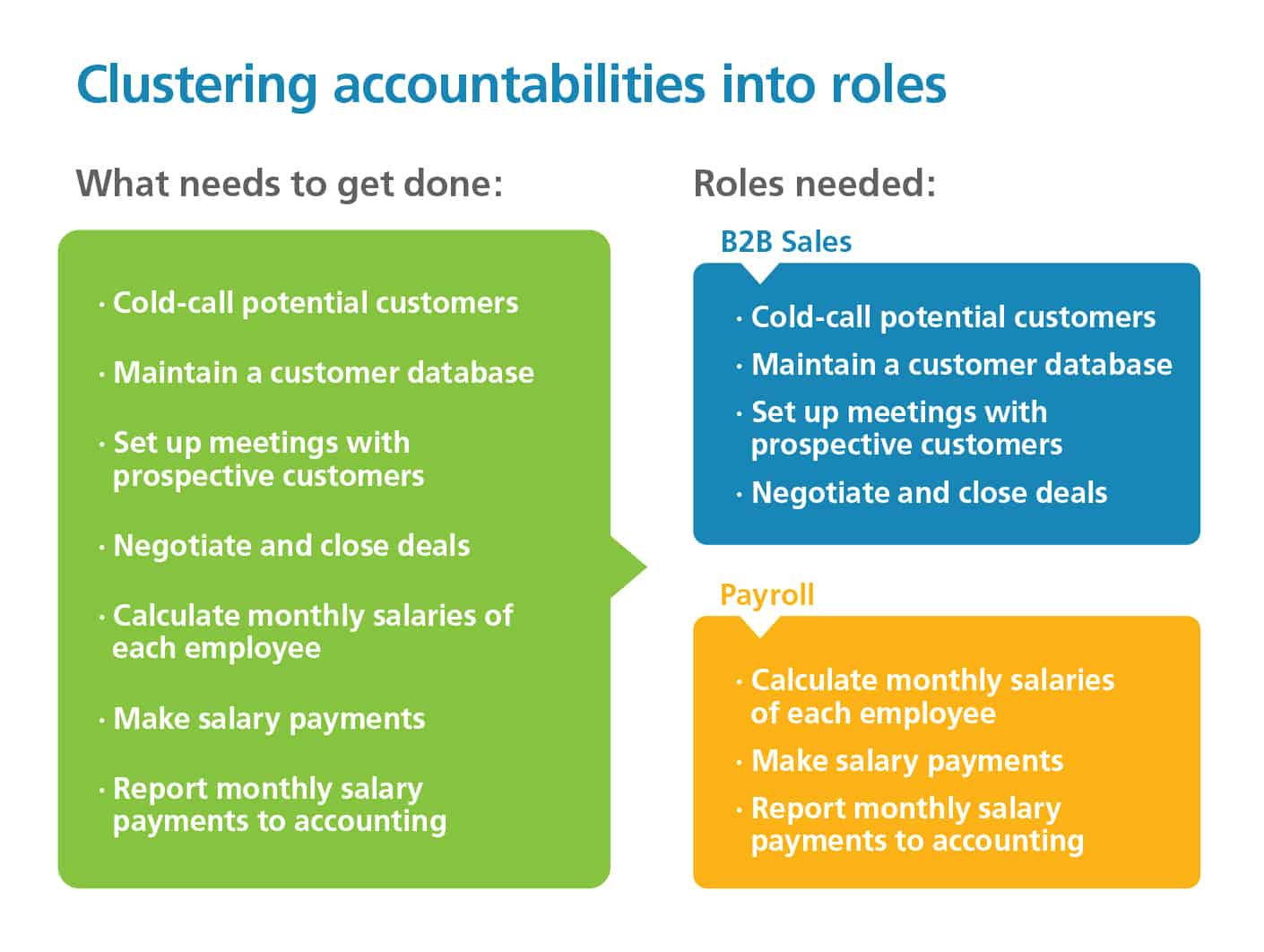 Clustering accountability into roles