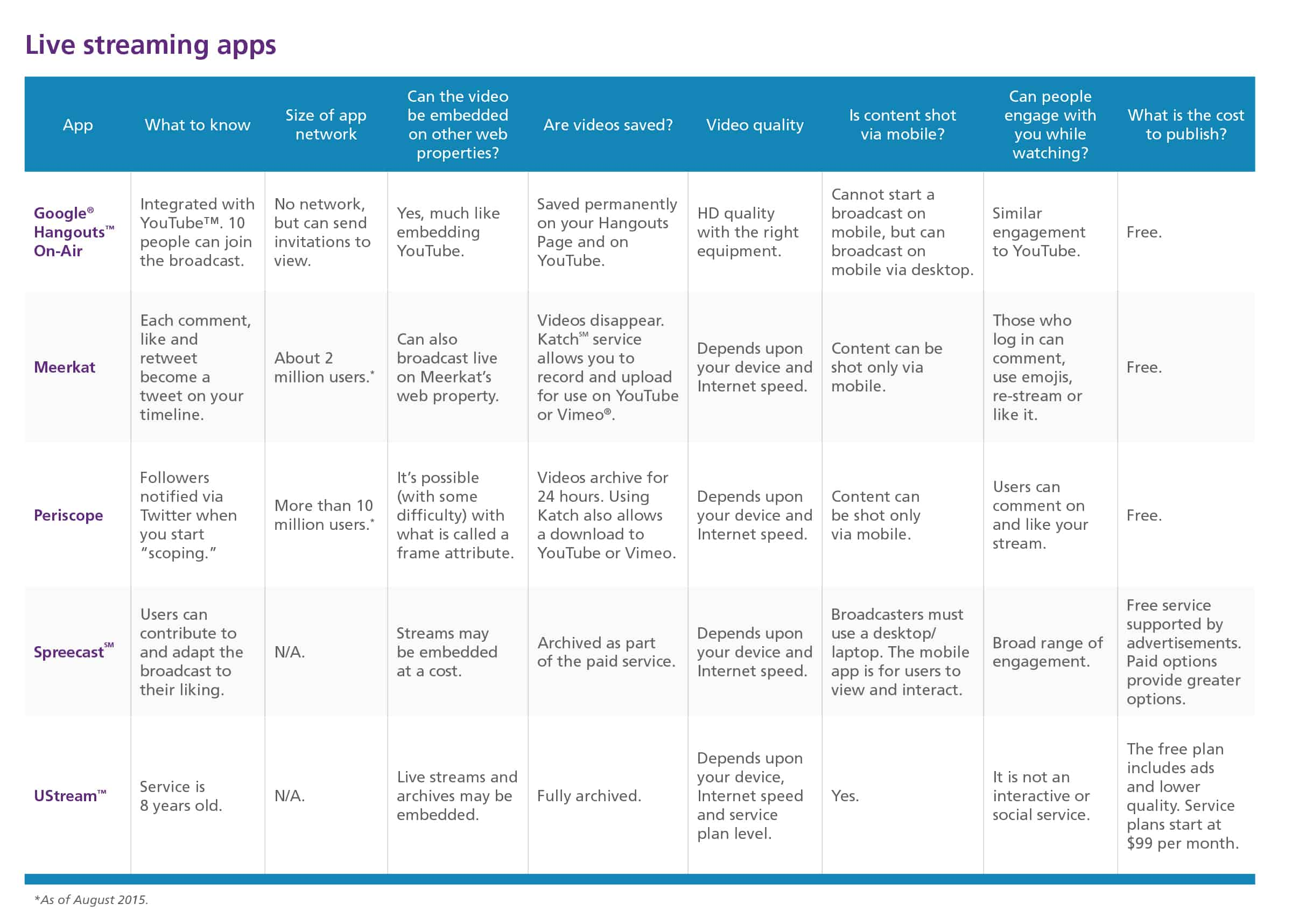Table comparison of live streaming apps.