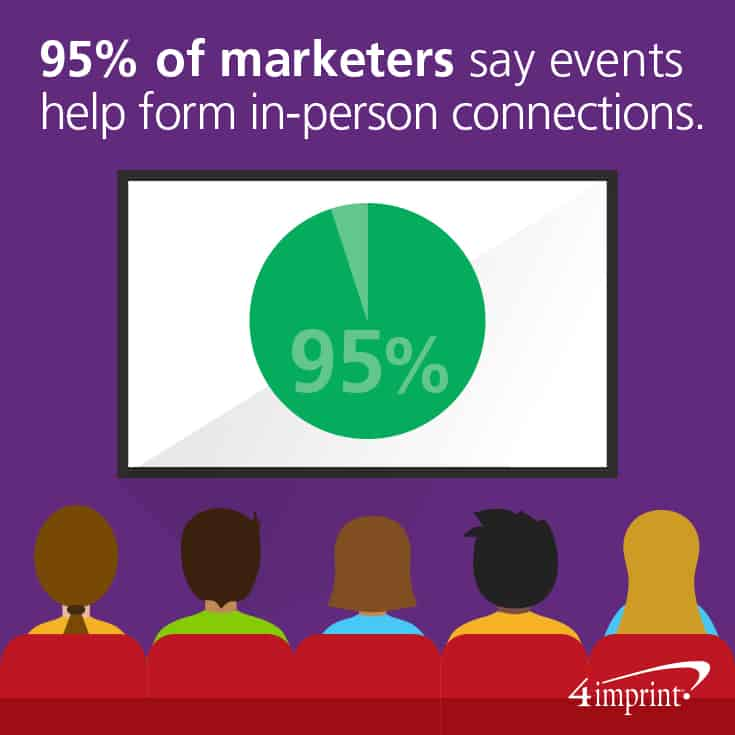95% of marketers say events help form in-person connections.