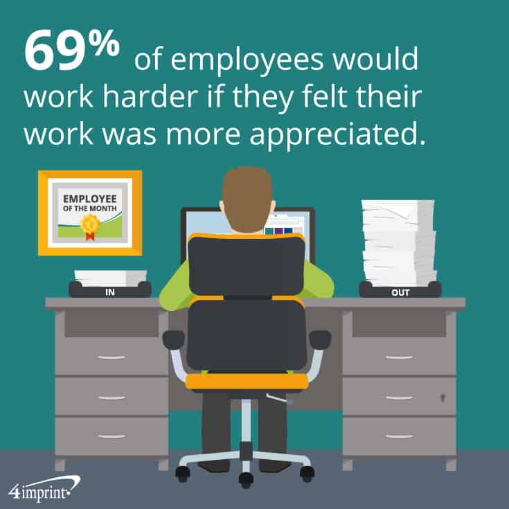 69% of employees would work harder if they felt their work was more appreciated.