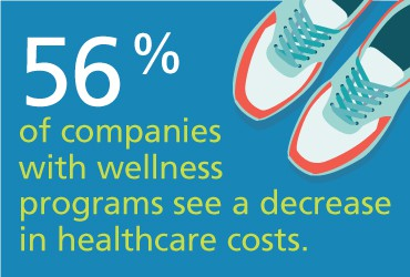 View Wellness in the Workplace-Trends to Trust