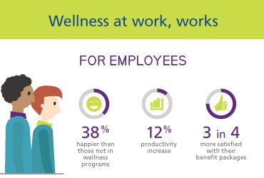 View Wellness in the Workplace-Trends to Trust [INFOGRAPHIC]
