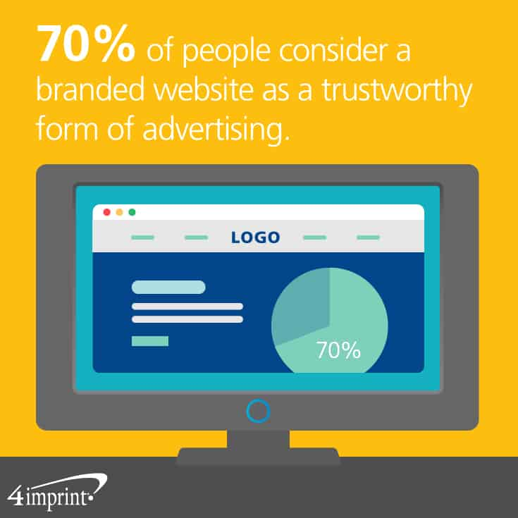 70 percent of people consider a branded website as a trustworthy form of advertising.