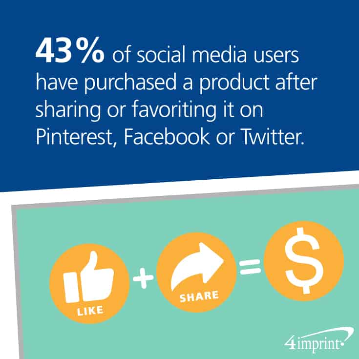 43 percent of social media users have purchased a product after sharing or favoriting it on Pinterest, Facebook or Twitter.