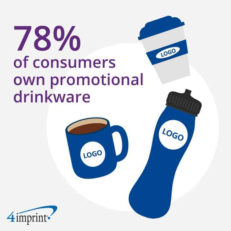 A graphic featuring different types of promotional drinkware
