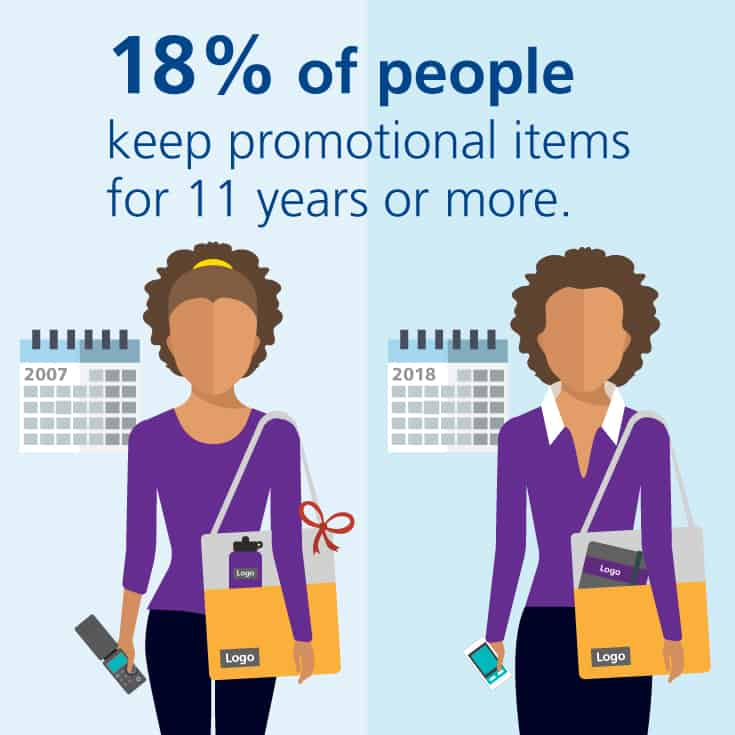 18 percent of people keep promotional items for 11 years or more.