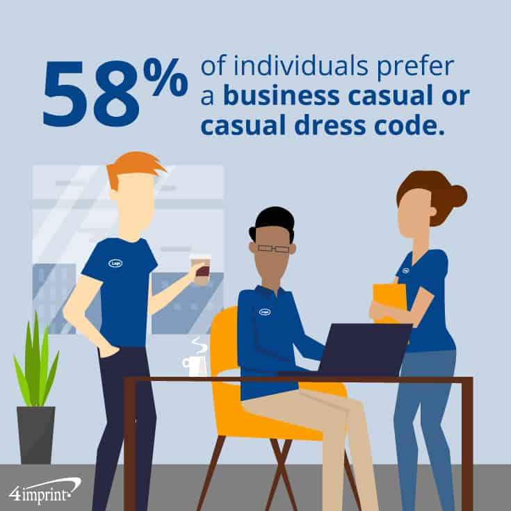 58% of individuals prefer a business casual or casual dress code. | Custom work uniforms from 4imprint.