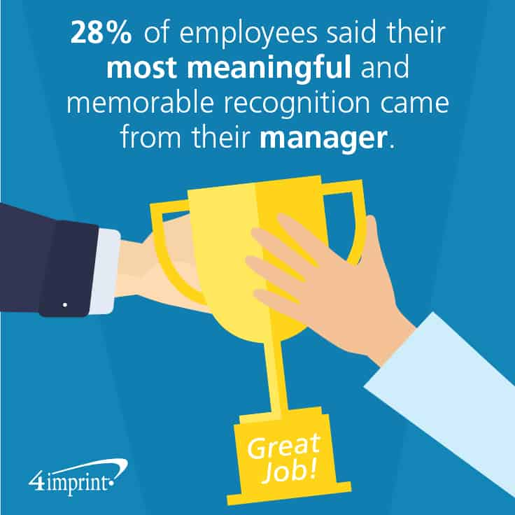 28 percent of employees said their most meaningful and memorable recognition came from their manager. Managers can find great Awards and Recognition for Employees at 4imprint.com