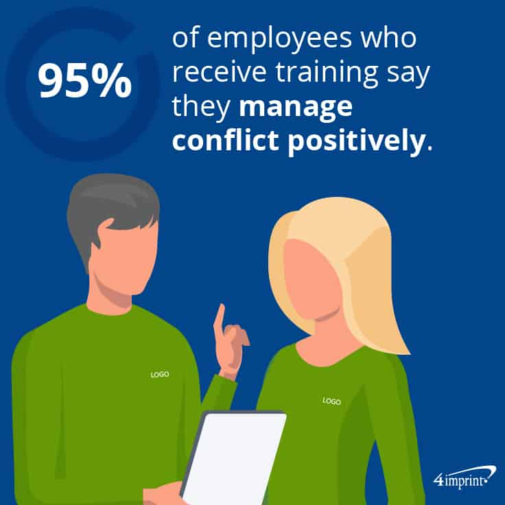 95% of employees who receive training say they manage conflict positively. Try team-building promotional items.