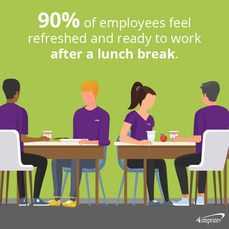 90% of employees feel refreshed and ready to work after a lunch break.