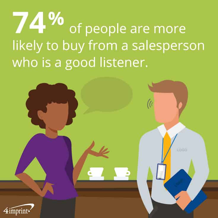74% of people are more likely to buy from a salesperson who is a good listener. Train your sales team on effective listening and incorporate training giveaways imprinted with key takeaways.