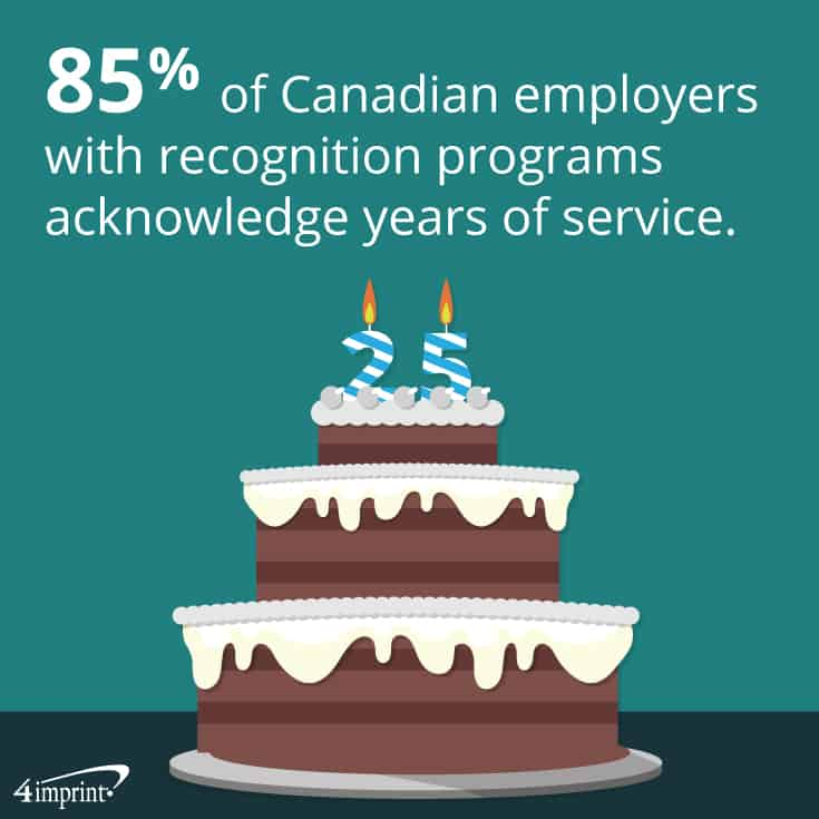 85% of Canadian employers with recognition programs acknowledge years of service.