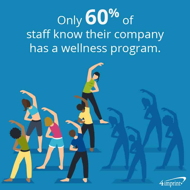 Only 60% of staff know their company has a wellness program. | Get employees in better shape with healthy giveaways.