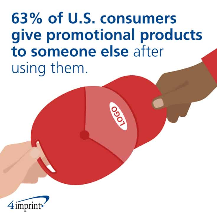Why use promotional products? Promotional products live on and on.