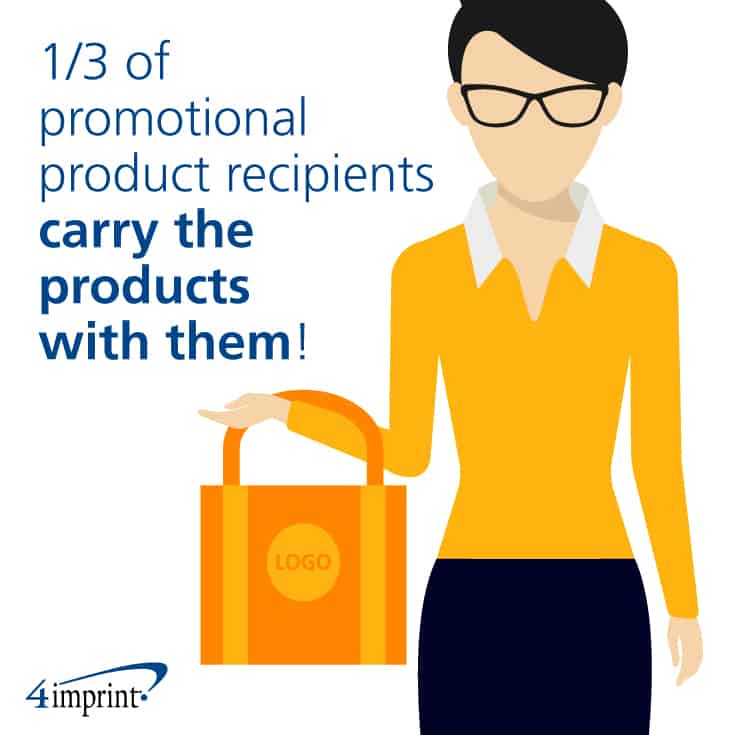 One in three recipients of promotional products carry the products with them.