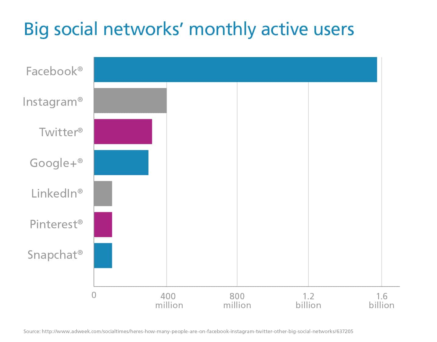 Big Social Networks' Monthly Active Users