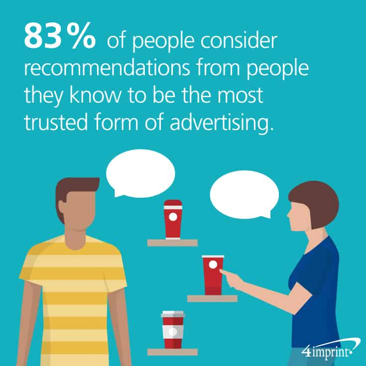 83 percent of people consider recommendations from people that they know as the most trusted form of advertising.