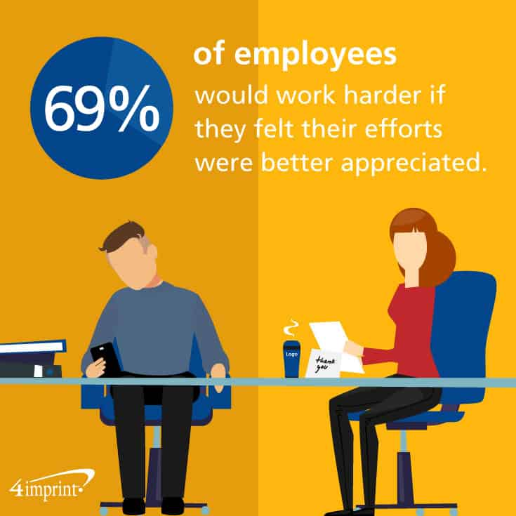 69% of employees would work harder if they felt their efforts were better appreciated. Use employee-reward ideas to show your appreciation.