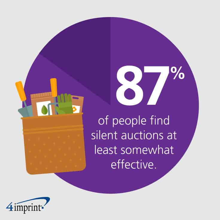 87% of people find silent auctions at least somewhat effective. Get ideas on promotional products for fundraising events.