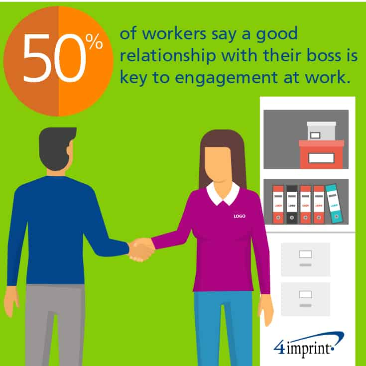 50% of workers say a good relationship with their boss is key to engagement at work