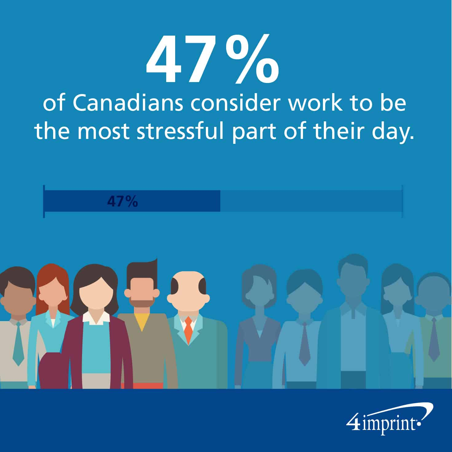 47% of Canadians consider work to be the most stressful part of their day.
