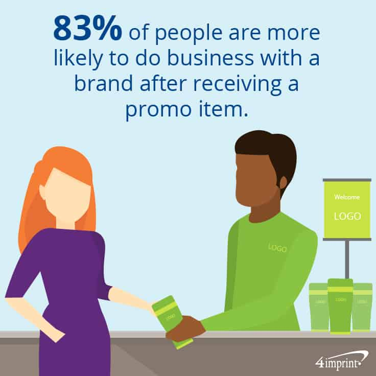 83 percent of people are more likely to do business with a brand after receiving a promo item. That's what makes advertising promotional items so powerful.
