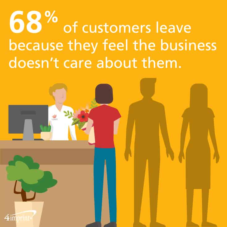 68% of customers leave because they feel the business doesn't care about them. Thank-you gifts for customers can help you keep valued customers!