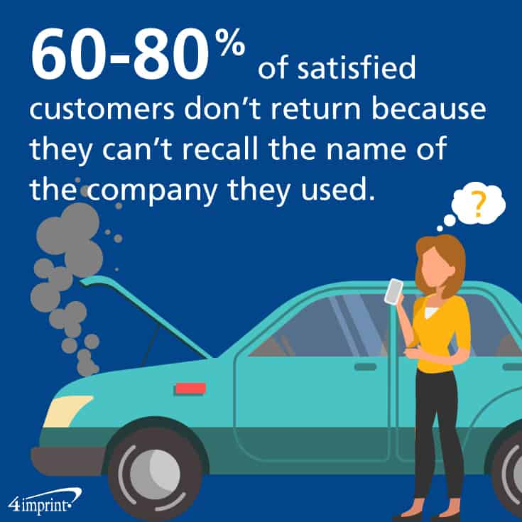 60-80% of satisfied customers don't return because they can't recall the name of the company they used. Consider branded thank-you gifts for customers to help them remember your brand.