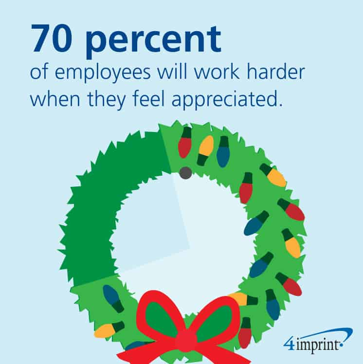Nearly 70 percent of employees say appreciation motivate them to work harder.
