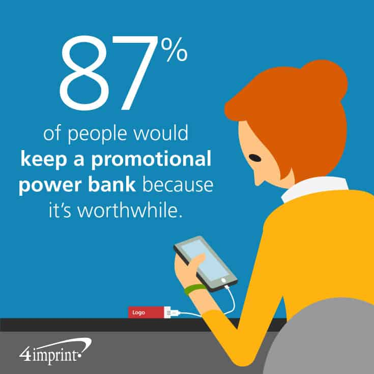 87% of people would keep a Promotional power bank because it's worthwhile. Promotional power banks are considered one of the best giveaways for trade shows