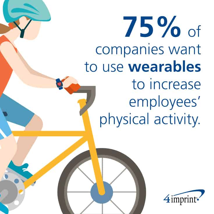 75% of companies want to use wearables to increase employees' physical activity.